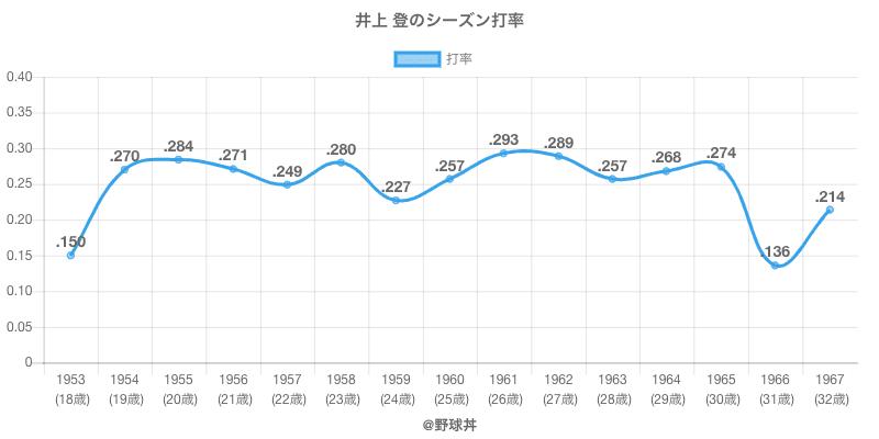 井上 登のシーズン打率