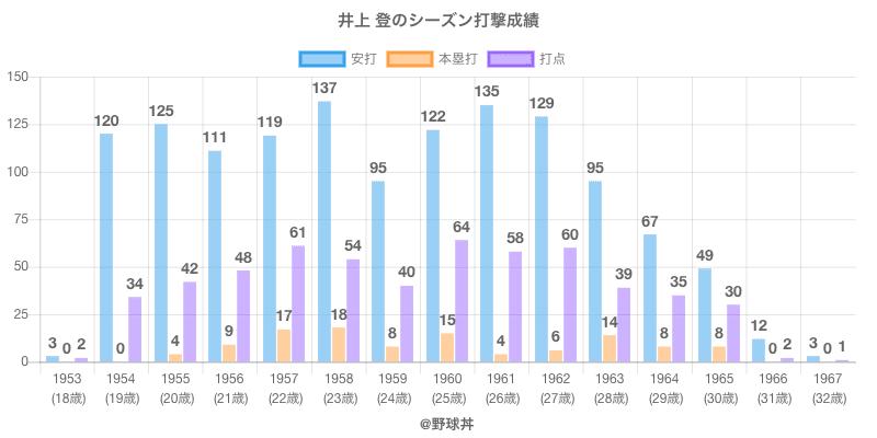 #井上 登のシーズン打撃成績