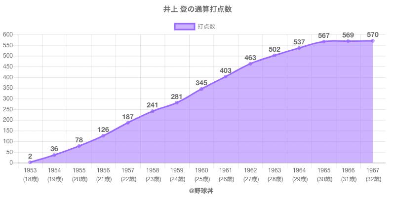 #井上 登の通算打点数