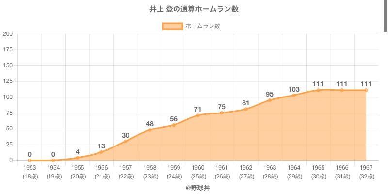 #井上 登の通算ホームラン数