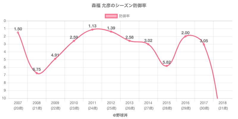 森福 允彦のシーズン防御率