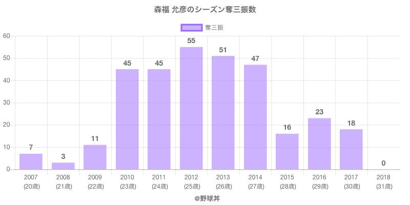 #森福 允彦のシーズン奪三振数