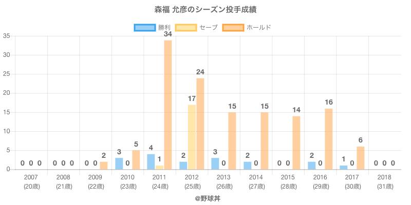 #森福 允彦のシーズン投手成績