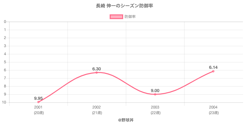 長崎 伸一のシーズン防御率