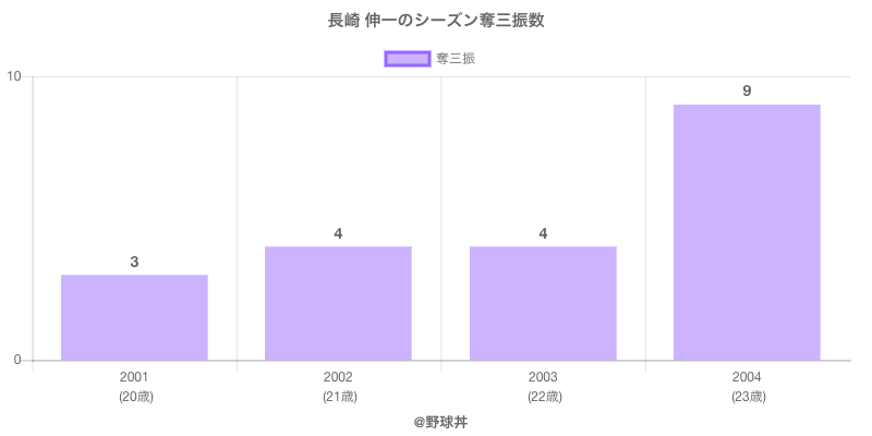 #長崎 伸一のシーズン奪三振数