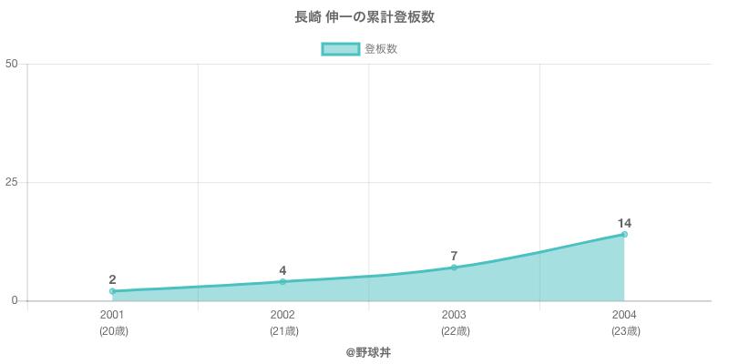 #長崎 伸一の累計登板数