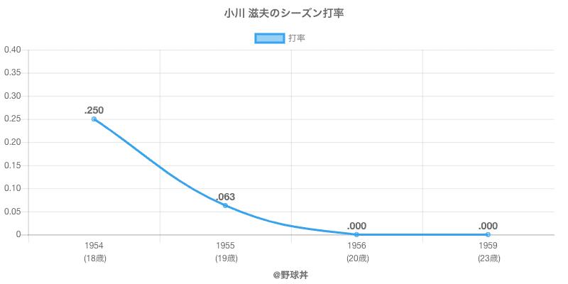 小川 滋夫のシーズン打率
