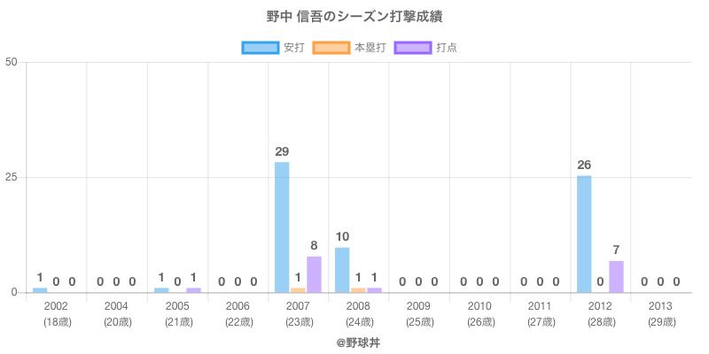 #野中 信吾のシーズン打撃成績