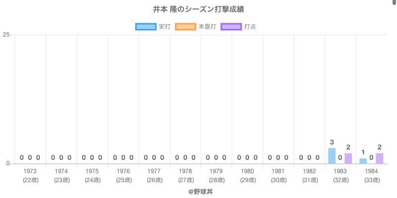 #井本 隆のシーズン打撃成績