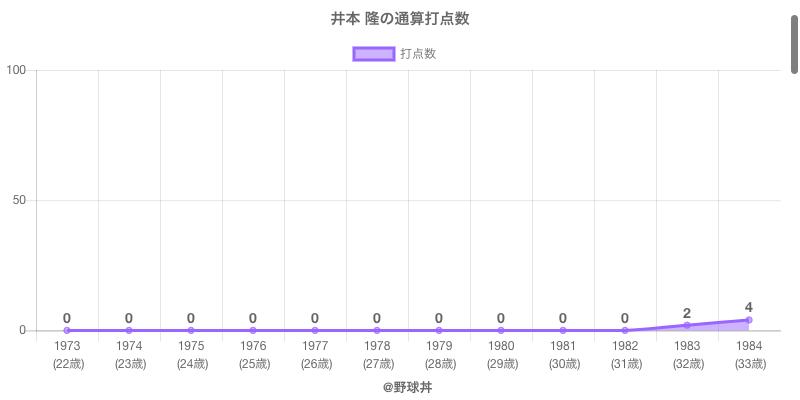 #井本 隆の通算打点数