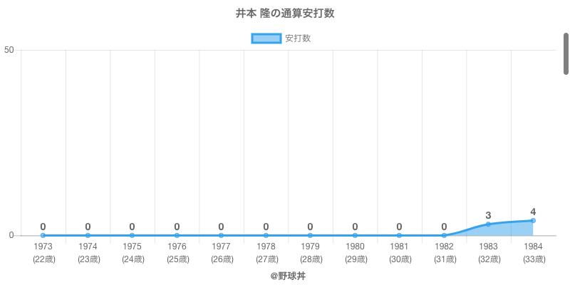 #井本 隆の通算安打数