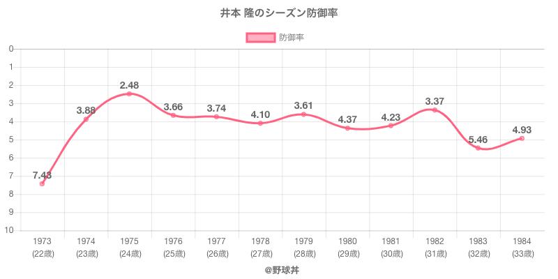 井本 隆のシーズン防御率