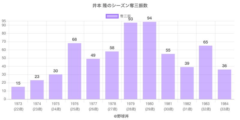 #井本 隆のシーズン奪三振数