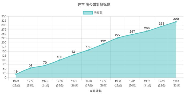 #井本 隆の累計登板数