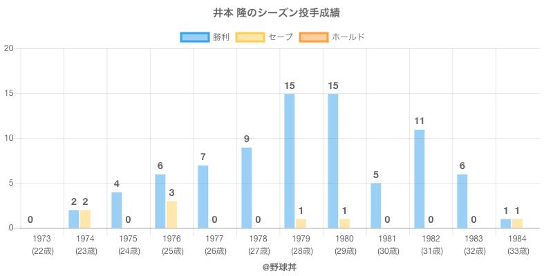 #井本 隆のシーズン投手成績