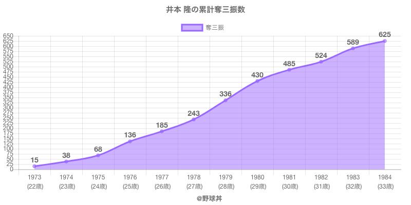 #井本 隆の累計奪三振数