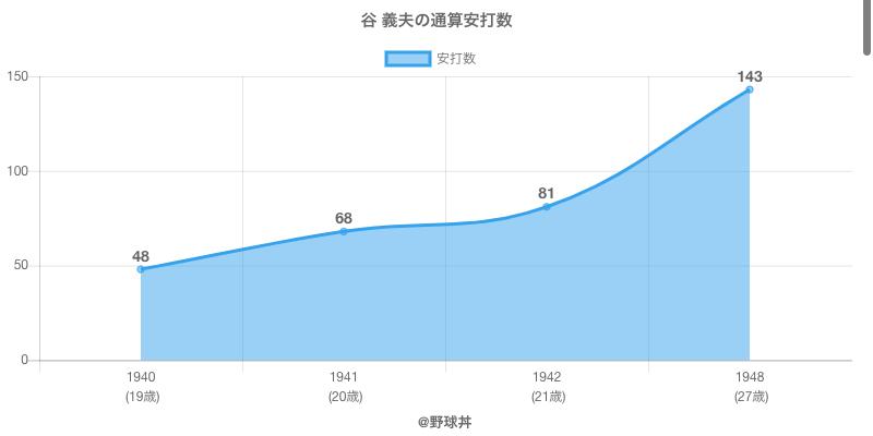 #谷 義夫の通算安打数