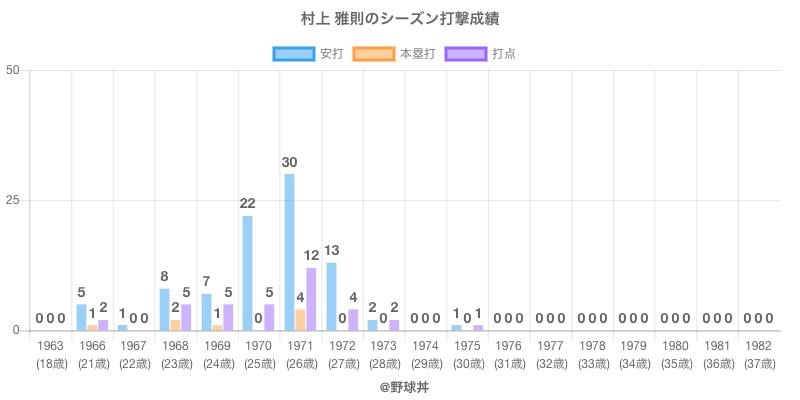 #村上 雅則のシーズン打撃成績