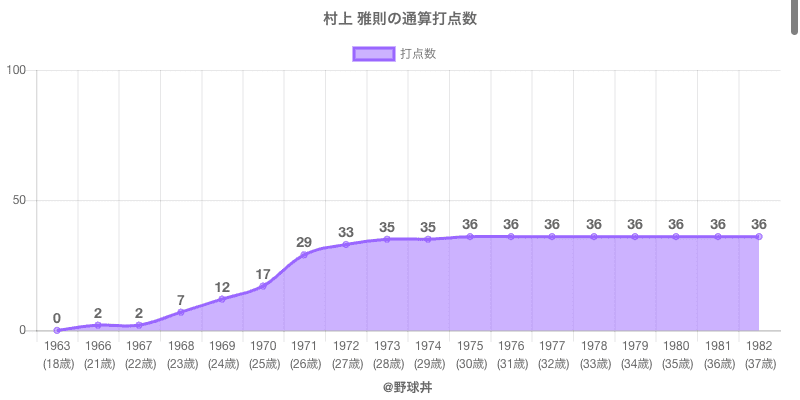 #村上 雅則の通算打点数
