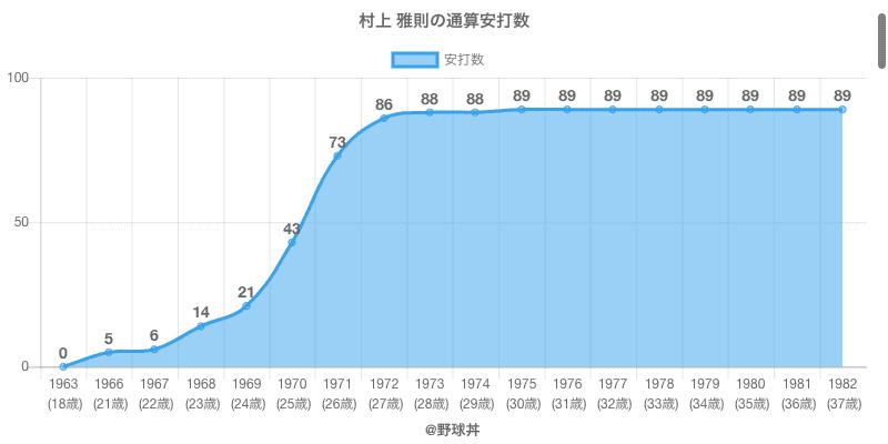 #村上 雅則の通算安打数