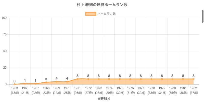 #村上 雅則の通算ホームラン数