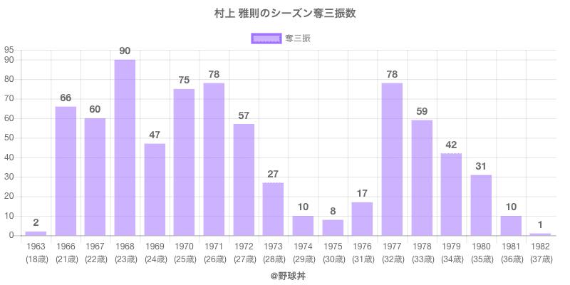 #村上 雅則のシーズン奪三振数