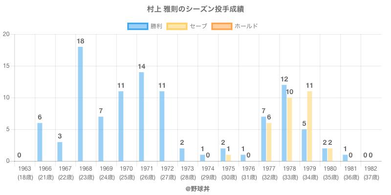 #村上 雅則のシーズン投手成績