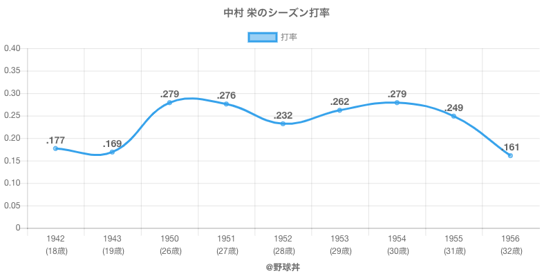 中村 栄のシーズン打率