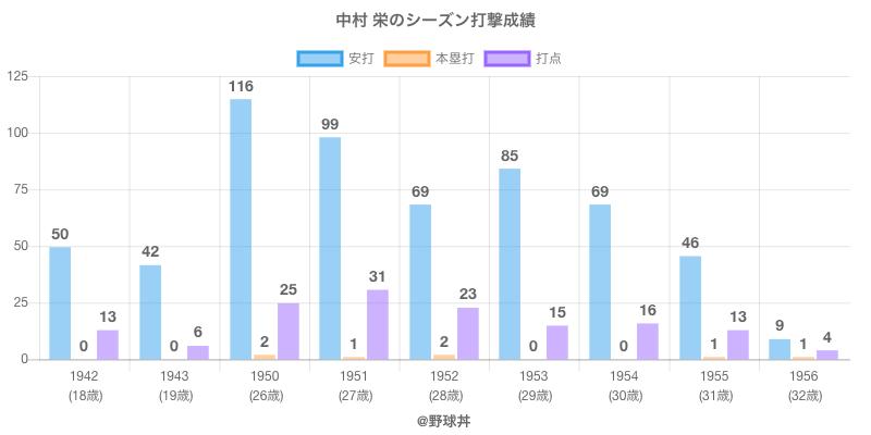 #中村 栄のシーズン打撃成績