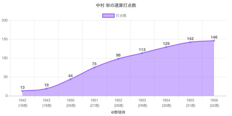 #中村 栄の通算打点数