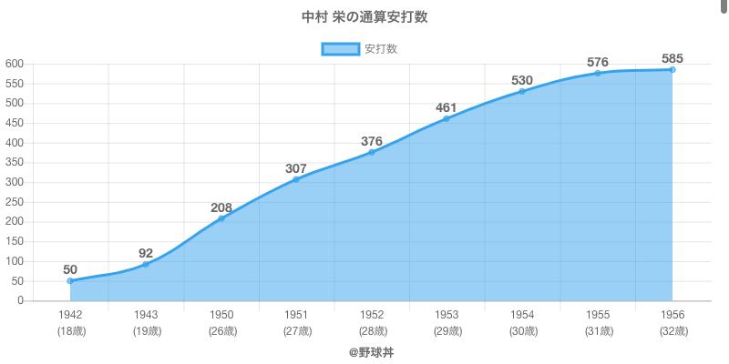 #中村 栄の通算安打数