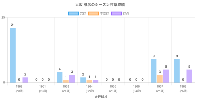 #大坂 雅彦のシーズン打撃成績