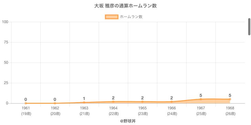 #大坂 雅彦の通算ホームラン数
