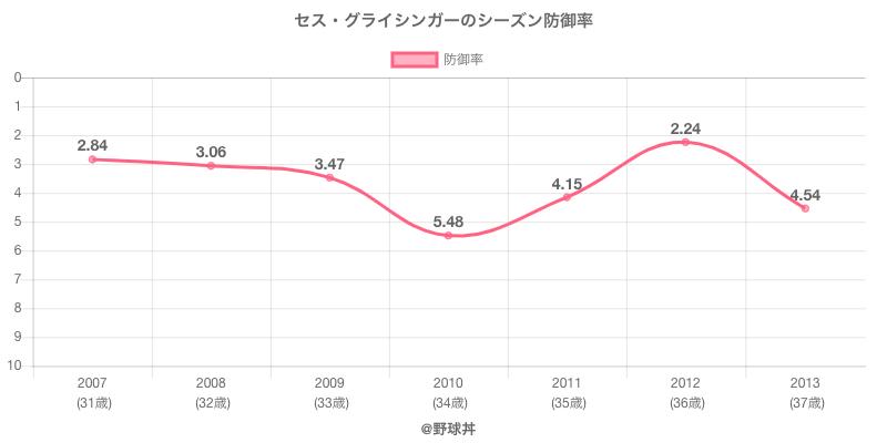 セス・グライシンガーのシーズン防御率