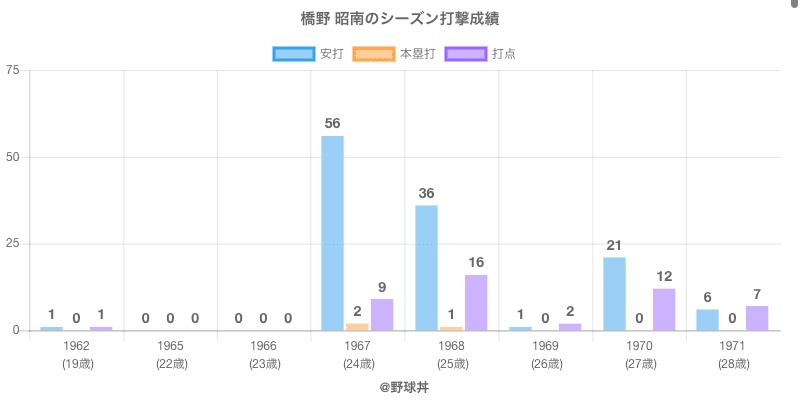 #橋野 昭南のシーズン打撃成績