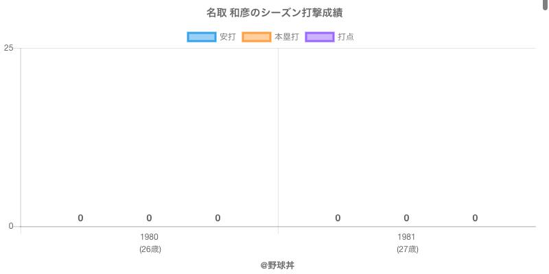 #名取 和彦のシーズン打撃成績