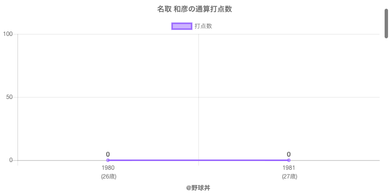 #名取 和彦の通算打点数