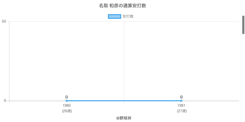 #名取 和彦の通算安打数