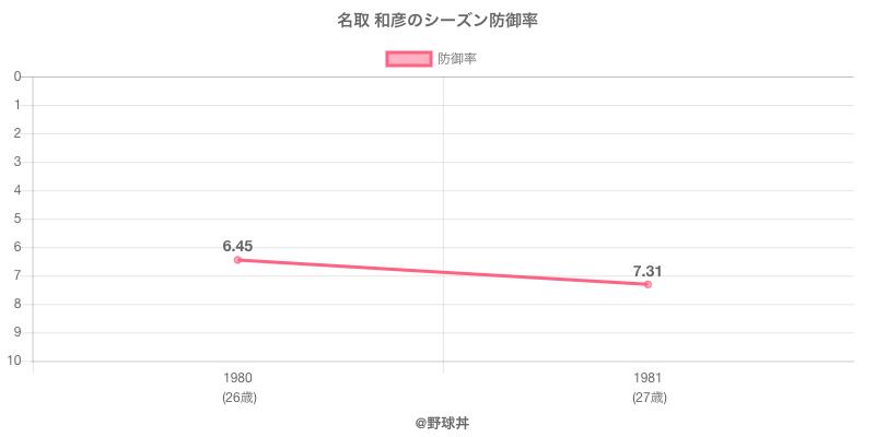 名取 和彦のシーズン防御率