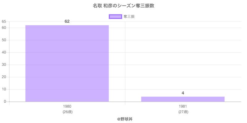 #名取 和彦のシーズン奪三振数