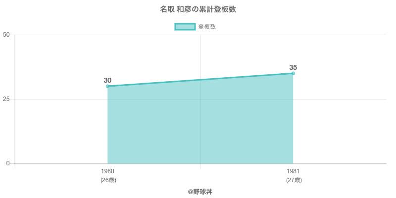 #名取 和彦の累計登板数