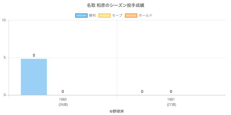 #名取 和彦のシーズン投手成績