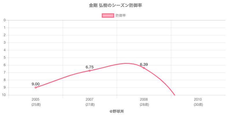 金剛 弘樹のシーズン防御率