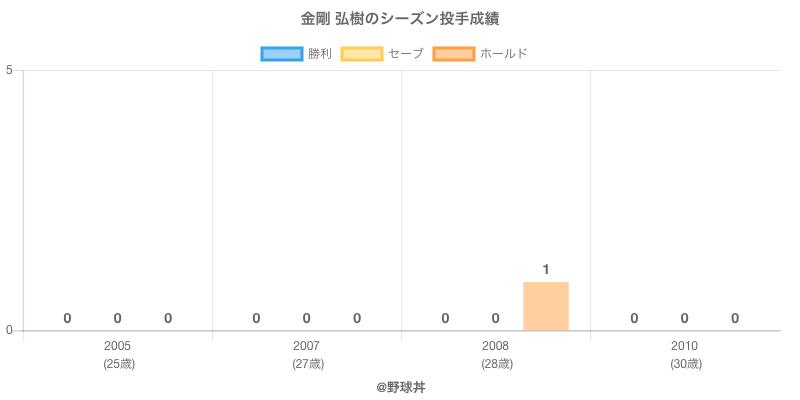 #金剛 弘樹のシーズン投手成績
