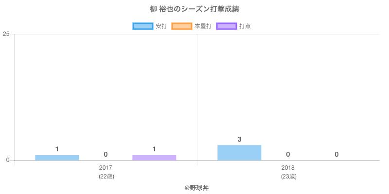 #柳 裕也のシーズン打撃成績