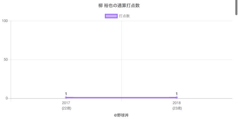 #柳 裕也の通算打点数
