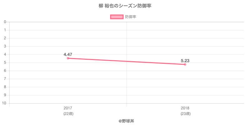 柳 裕也のシーズン防御率