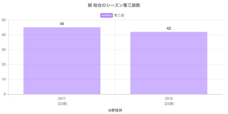 #柳 裕也のシーズン奪三振数
