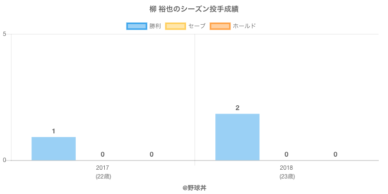 #柳 裕也のシーズン投手成績