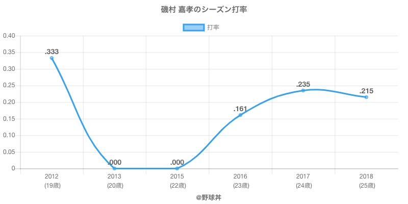 磯村 嘉孝のシーズン打率